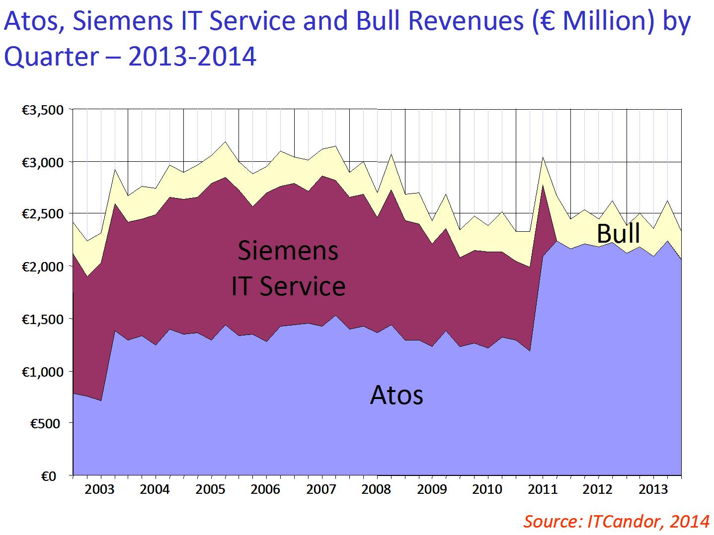 Consolidating superannuation atos