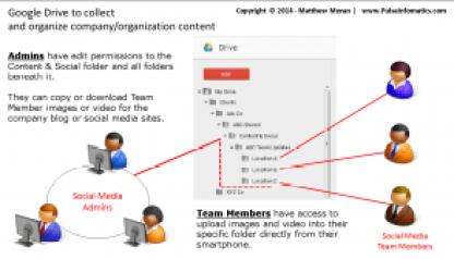 Google Drive to organize social media content