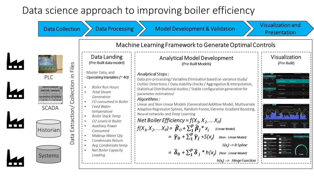 Data science approach to improving boiler efficiency
