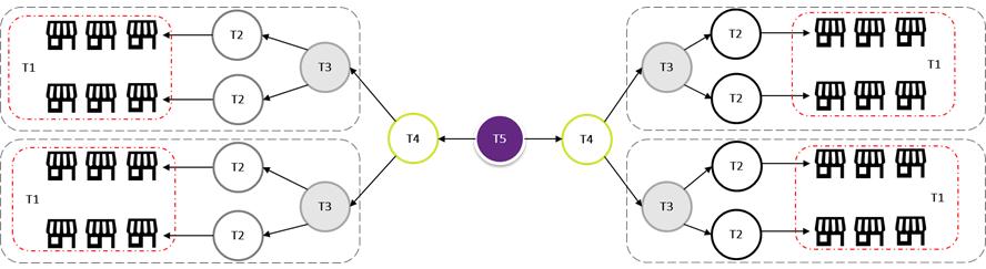 Build asset LI dashboard for an integrated view