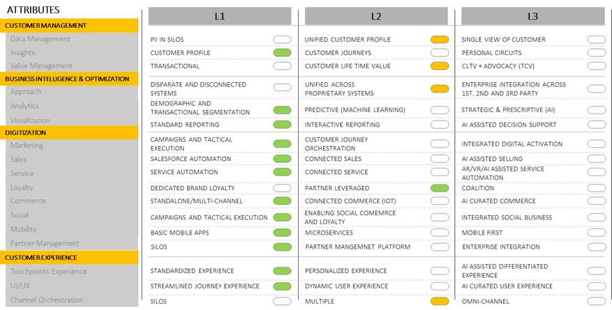 The framework covers 30+ attributes