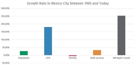 Growth rate in the past 35 years has been strongest among kilometers of rapid transit, which increased RTR, population and built up area have grown, but not by as much. Density has barely increased.