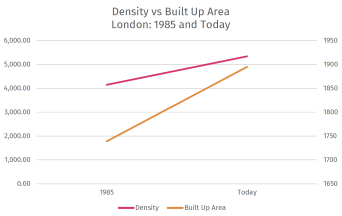 Built Up Area grew slower than density, which might indicate why walking and cycling are so prevalent in London: density can allow for things to be closer by to residents.