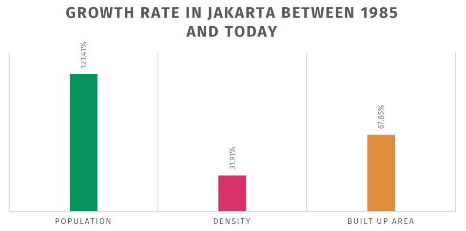 Population in Jakarta has grown significantly in the past 35 years. Density and built up area have both grown at similar rates, but slower than that of population.