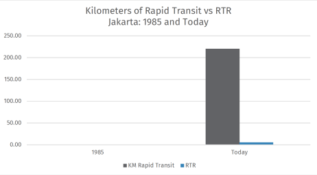 Jakarta's zero kilometers of rapid transit grew in 35 years, but just under 220 kilometers isn't enough to raise RTR above 10. Currently RTR is 5.54.
