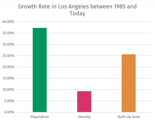 Population grew much more than density, demonstrating how much LA's sprawl has not drastically changed in 35 years.