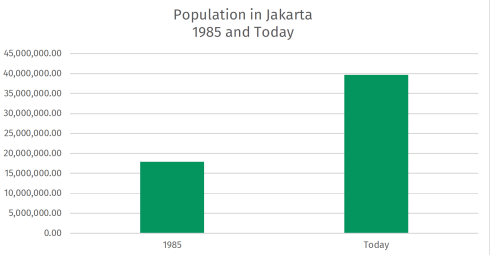 Population in Jakarta more than doubled in 35 years from 17 to 39 million.