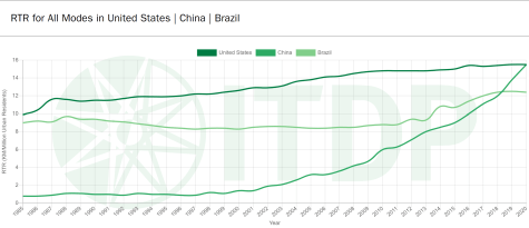 Despite China's growth in rapid transit, its RTR has only just been placed ahead of those of other countries.