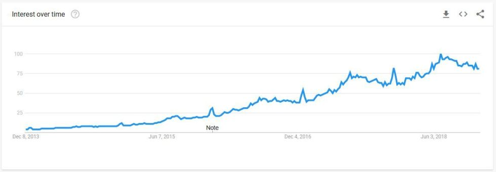 near me search trends past 5 years