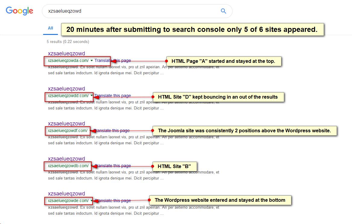 joomla vs wordpress testing