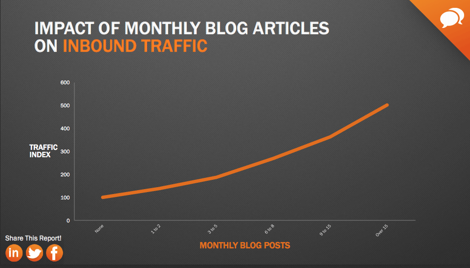 blogging-for-small-business-stats