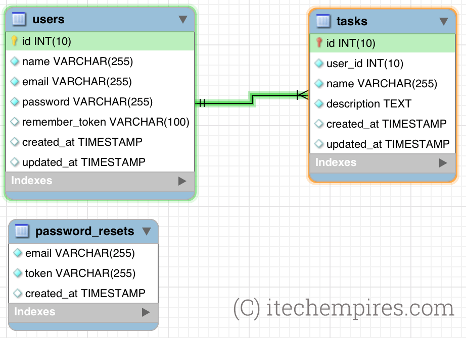 Laravel 5 5 AngularJS CRUD Operations Application – iTech Empires