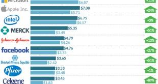 [마켓워치] 미래 아이디어에 투자하고 있는 기업 TOP 15