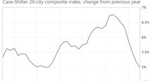 [부동산]리얼터 인덱스로 보는 11월의 부동산 현황