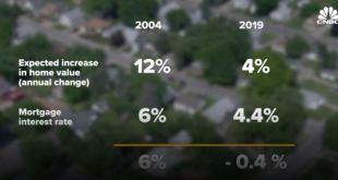 [부동산]모기지 이자율 하락, 부동산 시장 다시 상승시동?
