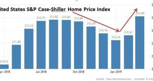 [부동산]점점 뜨거워지는 부동산시장과 위험요소
