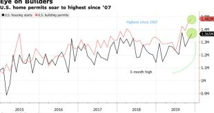 살아나는 미국 경제와 높아지는 2020년에 대한 기대