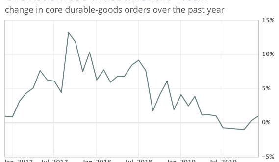 [경제지표]핵심 내구재 주문지수 8개월래 가장 큰 하락