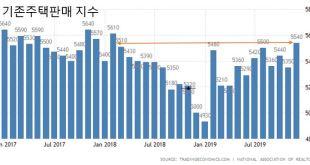 [경제지표]피크를 보이는 기존주택판매와 심각한 재고부족