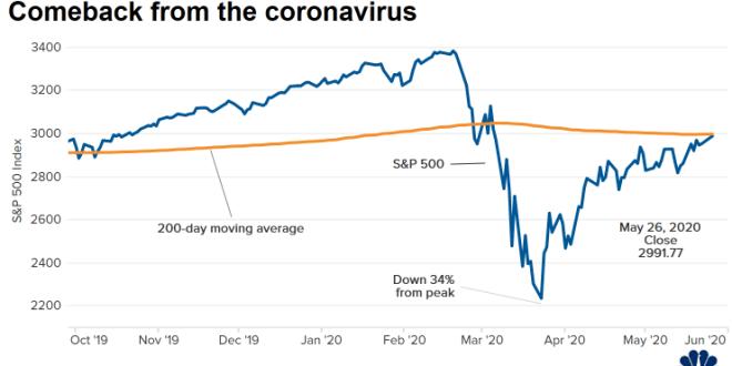 [Market]주요 경제뉴스및 마켓시황 05/27: 유럽 부양책