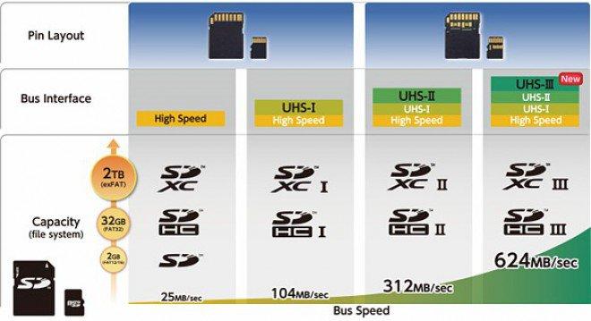 SF-G UHS II: Sony annuncia la scheda SD più veloce del mondo