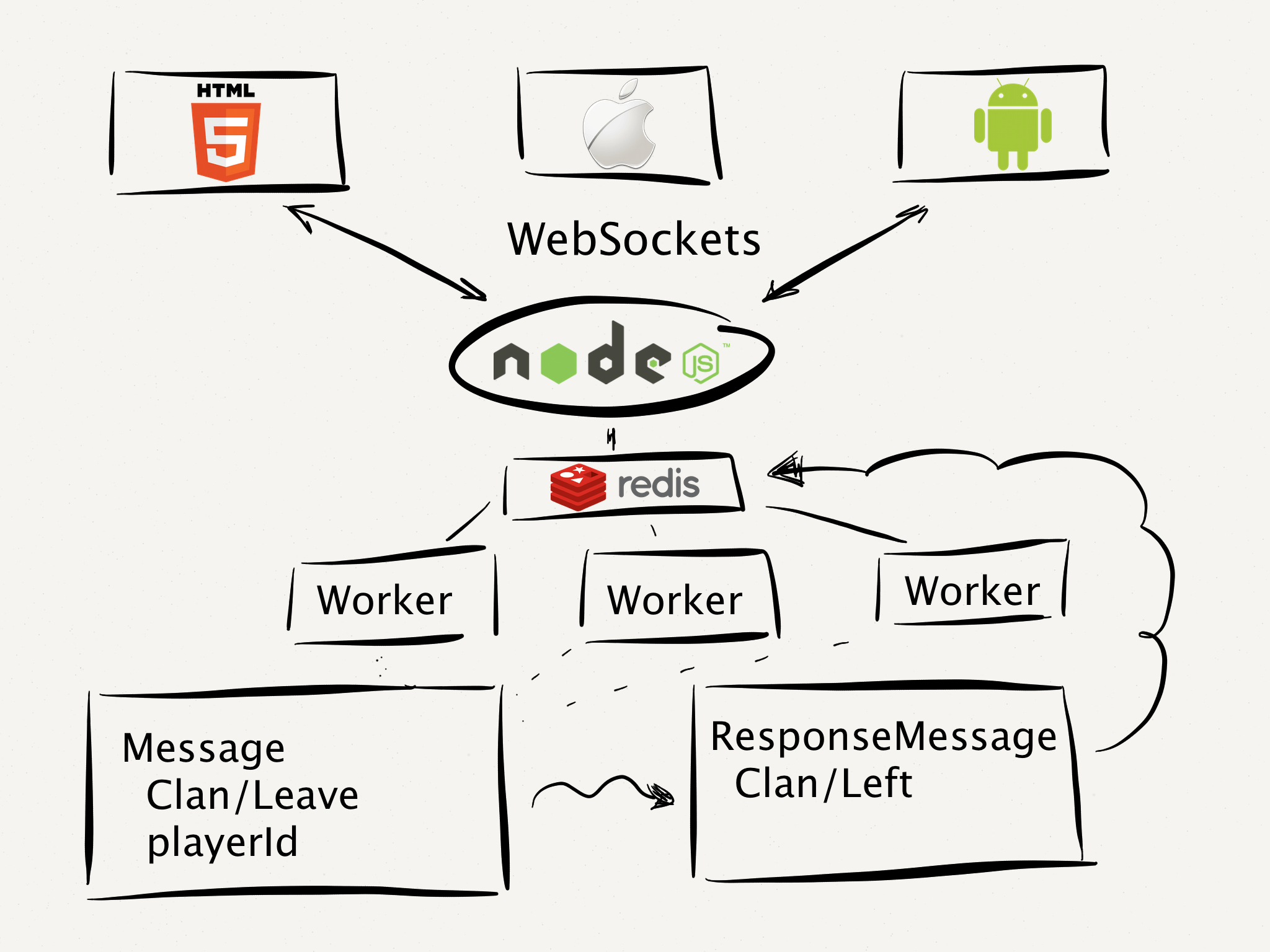 Micro Services Scala Node Ruby And Python Services
