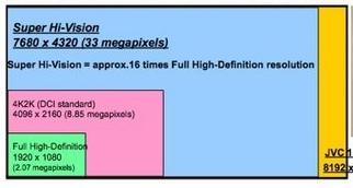 JVC 8K4K D-ILA does 35 Megapixel