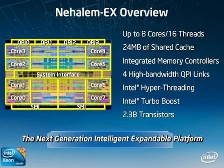 Intel Xeon Nehalem-EX Processor