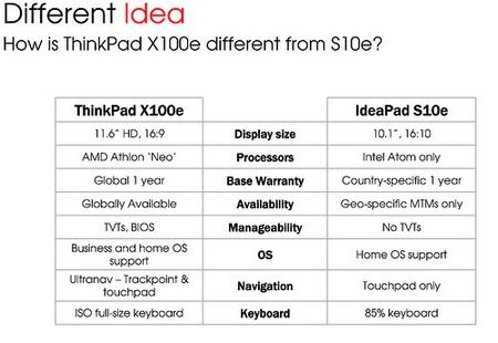 Lenovo ThinkPad X100e vs s10e