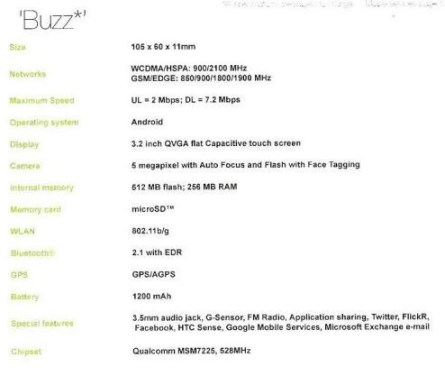 HTC BUZz Android Phone details