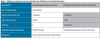 Next-Generation SD to offer 300MBs Serial Transfer