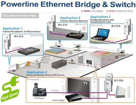 Brite-View LinkE 200Mbps Powerline AV how it works