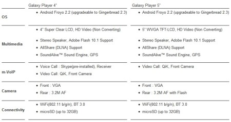 Samsung Galaxy Player 4 and Galaxy Player 5 specs