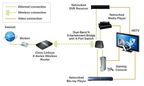 Linksys WES610N Dual-Band Wireless-N Bridge Optimized