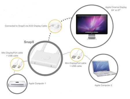 Kanex SnapX Two Port Switcher for Apple LED Cinema Display how it works
