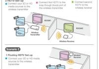 IOGear GW3DHDKIT Wireless 3D Digital Kit function diagram