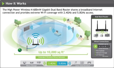 Amped Wireless R20000G High Power Wireless-N Dual Band Router diagram