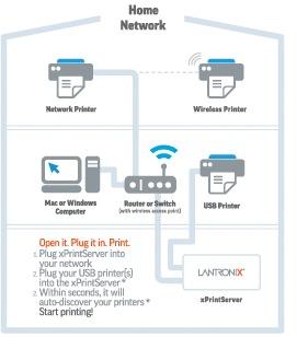 Lantronix xPrintServer Home Edition diagram
