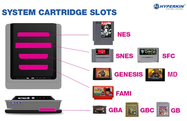 Hyperkin RetroN 5 lets you play NES, SNES, GENESIS, GameBoy and FAMICOM games slots