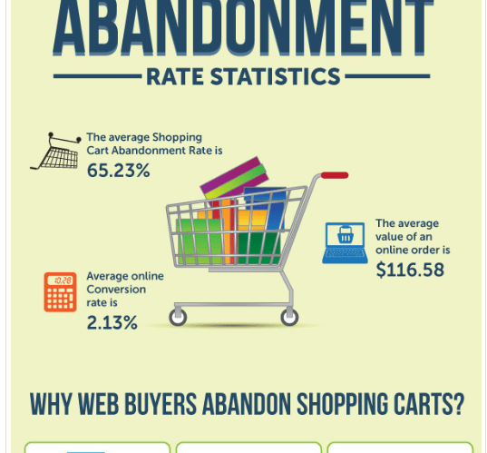 Cart Abandonment Cost