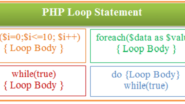 Looping Statements in PHP