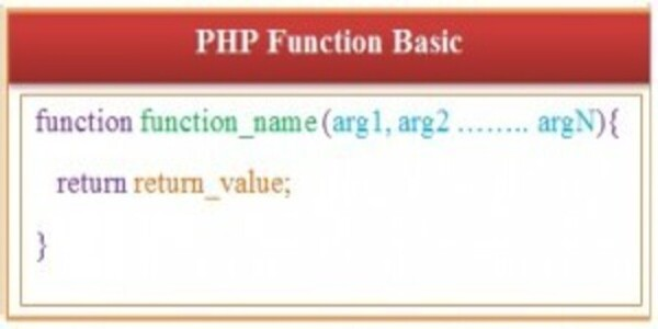 PHP User Defined Function