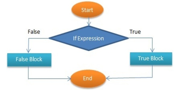 Conditional Statement in PHP
