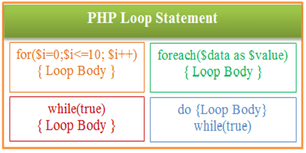 PHP Loop Statement