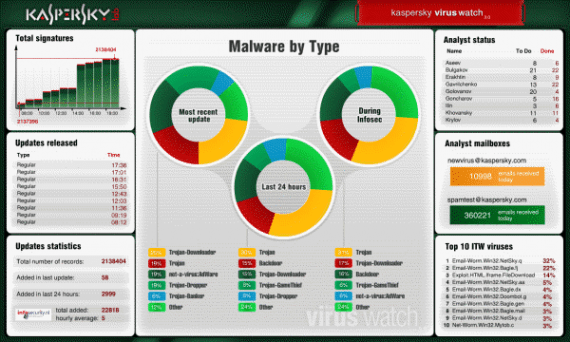 Kaspersky-Virus-Watch-570x342 Download Kaspersky Internet Security 2014 and Antivirus 2014 With Windows 8.1 Support