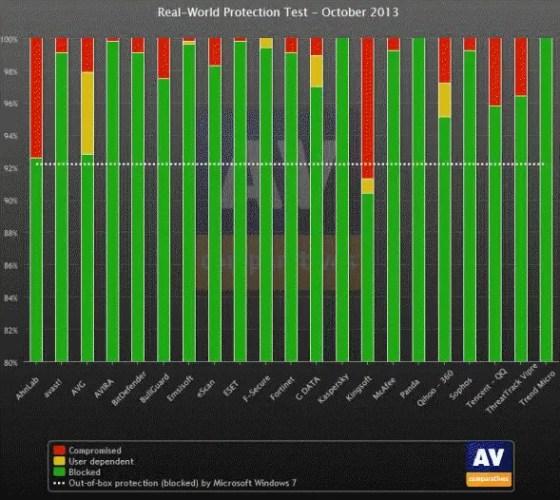 AV Comparitives October 2013 real world protection report