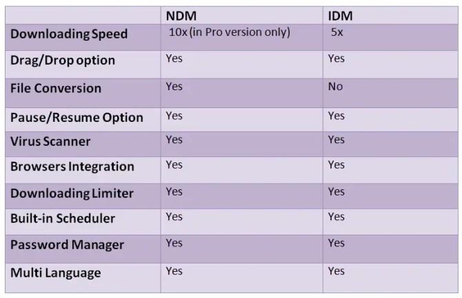 3 5 670x433 - Ninja Download Manager Best Free Internet Download Manager Alternative