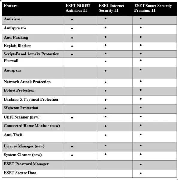 ESET NOD32 Antivirus 11 vs ESET Internet Security 11 vs ESET Smart Security Premium 11 (2018) Comparison