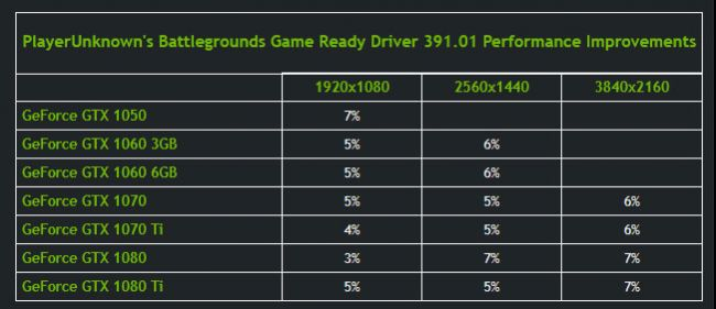 NVIDIA GeForce Driver 391.01 Performance improvement