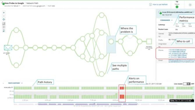 SolarWinds MSP Remote Monitoring & Management NetPath Diagram